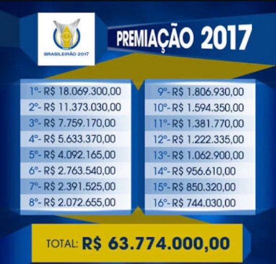 Premiação Brasileiro
