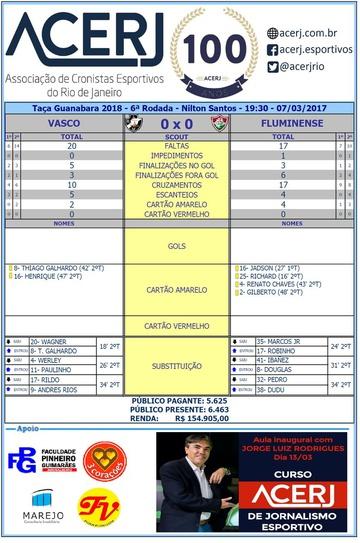Estatísticas de Vasco 0 x 0 Fluminense