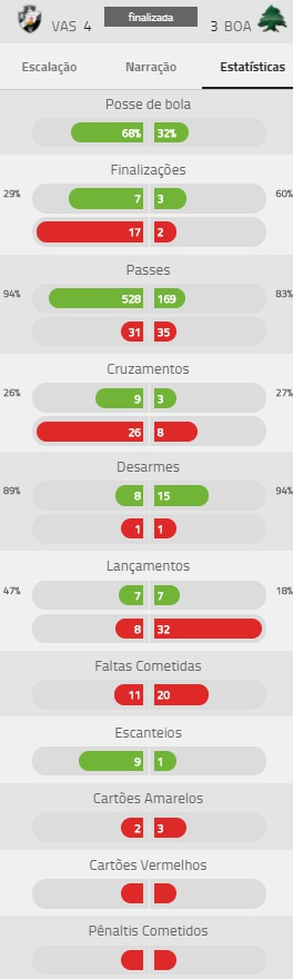 Estatísticas de Vasco 4 a 3 Boavista