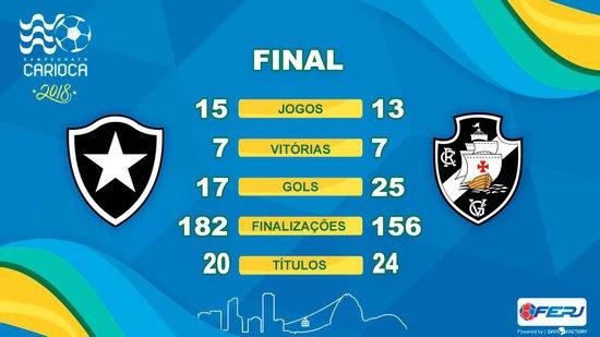 Botafogo x Vasco: rendimento
