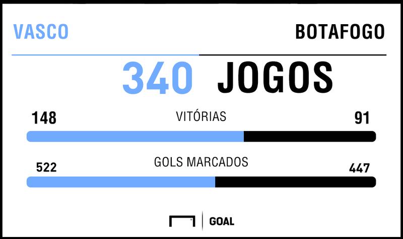Campeonato Carioca: Vasco x Botafogo