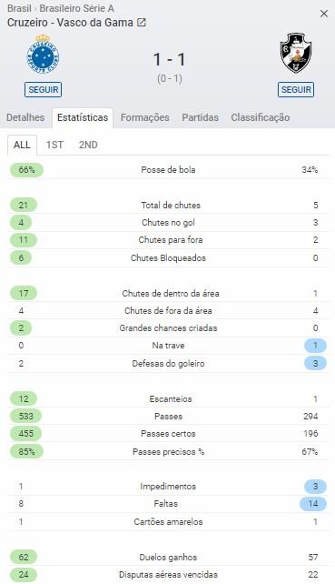 Estatística Vasco x Cruzeiro