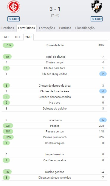 Estatística Vasco x Internacional