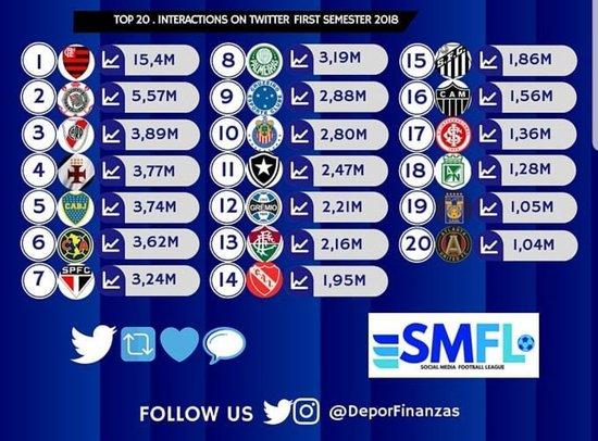 Ranking de clubes que mais interagiram no 1° semestre de 2018