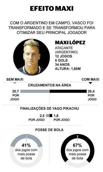 Efeito Maxi López no Vasco