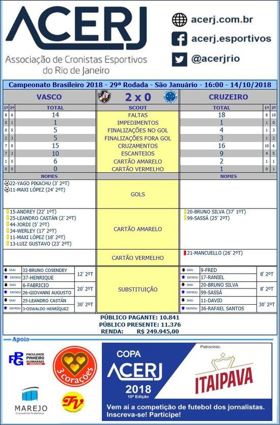 Scout final entre Vasco e Cruzeiro