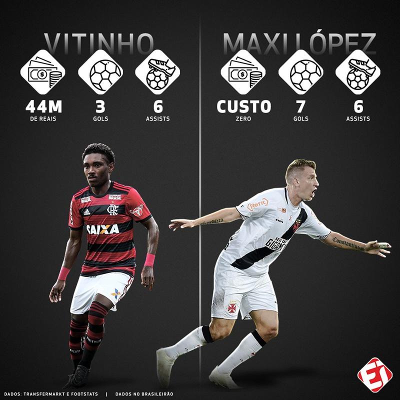 Maxi López e Vitinho