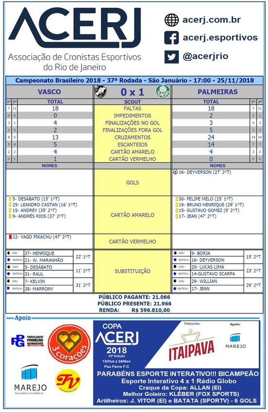 Scout final de Vasco 0 x 1 Palmeiras
