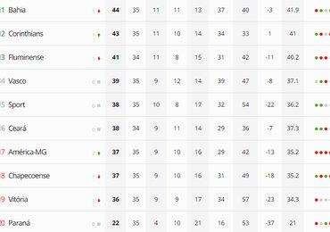 Após jogos do fim de semana, Vasco permanece em 14° lugar