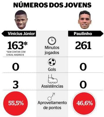 Números de Vinicius Jr. e Paulinho na Europa