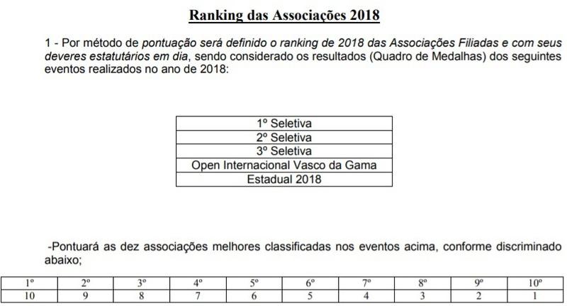 Ranking das Associações 2018