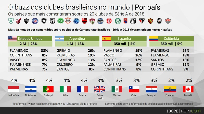 Ranking digital dos clubes no exterior