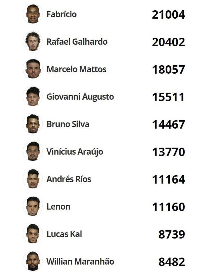 Top10 mais votados