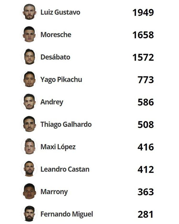 Top10 menos votados