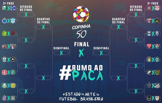 3° fase da Copinha 2019
