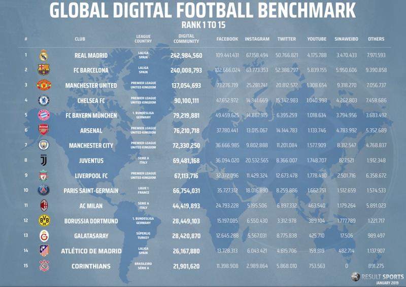 Real Madrid é o clube com a maior comunidade digital do mundo
