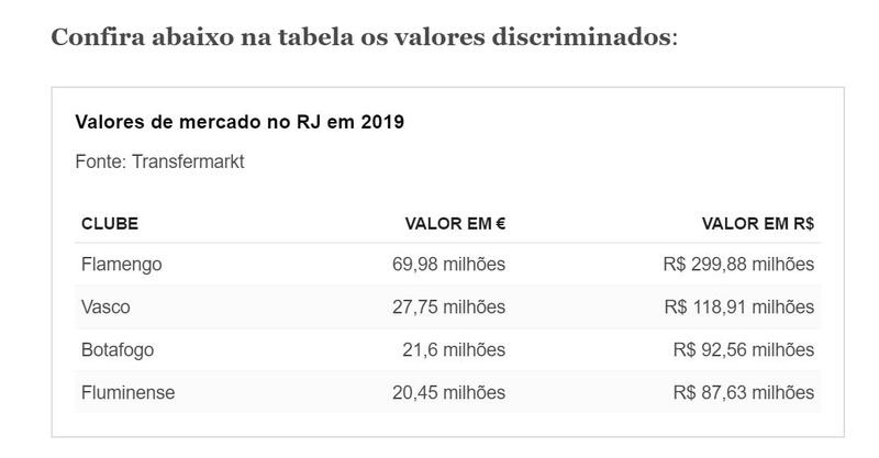 Valores de mercado no RJ em 2019
