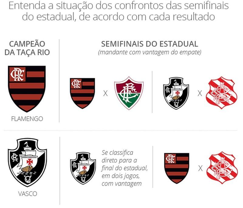 Cenários para a fase final do Carioca