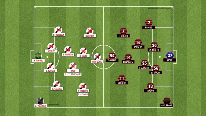 Ficha Técnica - Vasco x Flamengo
