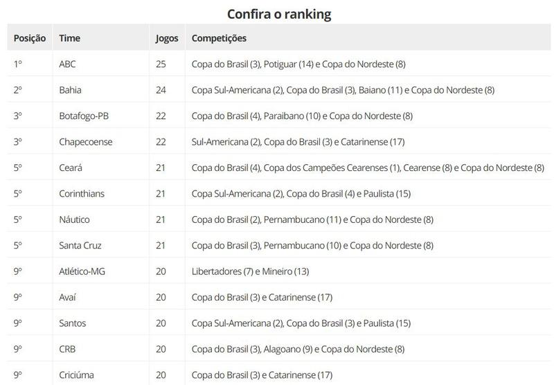 Ranking de jogos