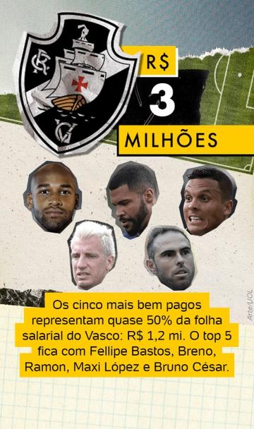 Jogadores mais bem pagos do Vasco