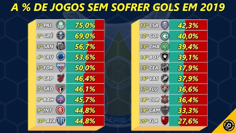 Porcentagem de gols sofridos em 2019
