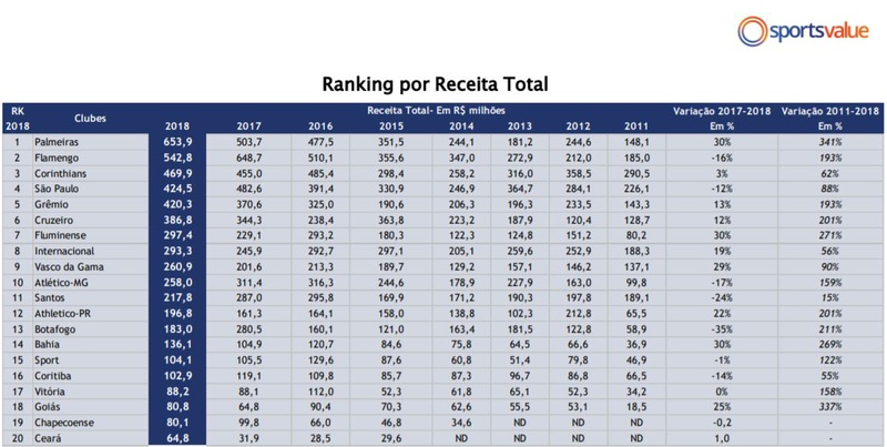 Ranking elaborado pela  SportsValue