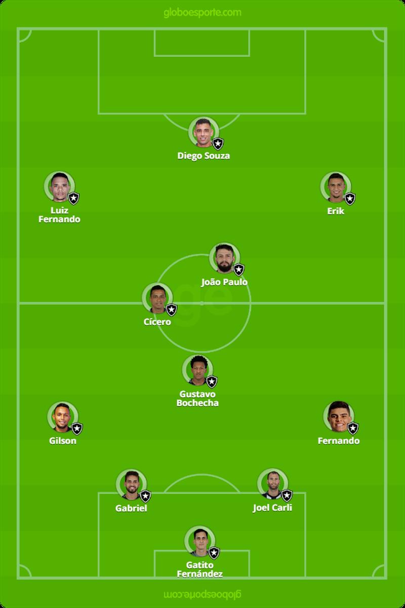 Provável escalação do Botafogo para o clássico com o Vasco