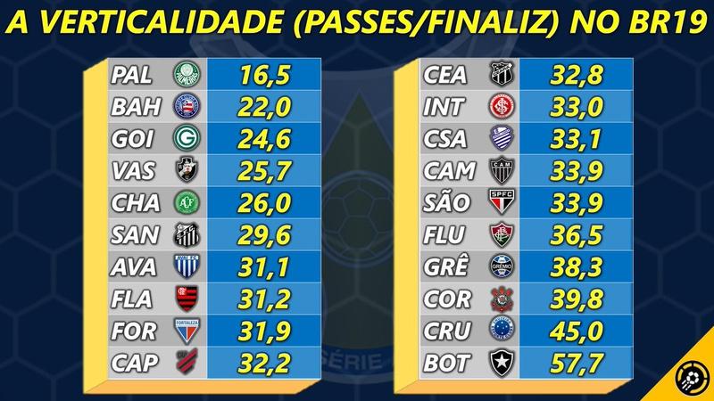 Ranking dos times mais verticais do Brasileirão 2019