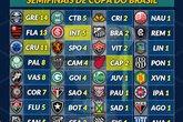 Copa do Brasil (Foto: Footstats)