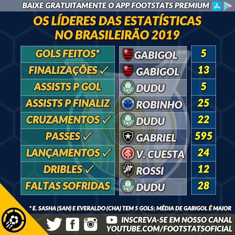 Líderes das estatísticas no Brasileirão 2019