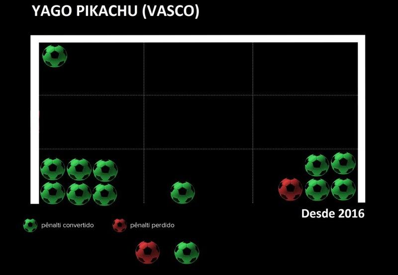 Cobranças de pênalti de Yago Pikachu pelo Vasco