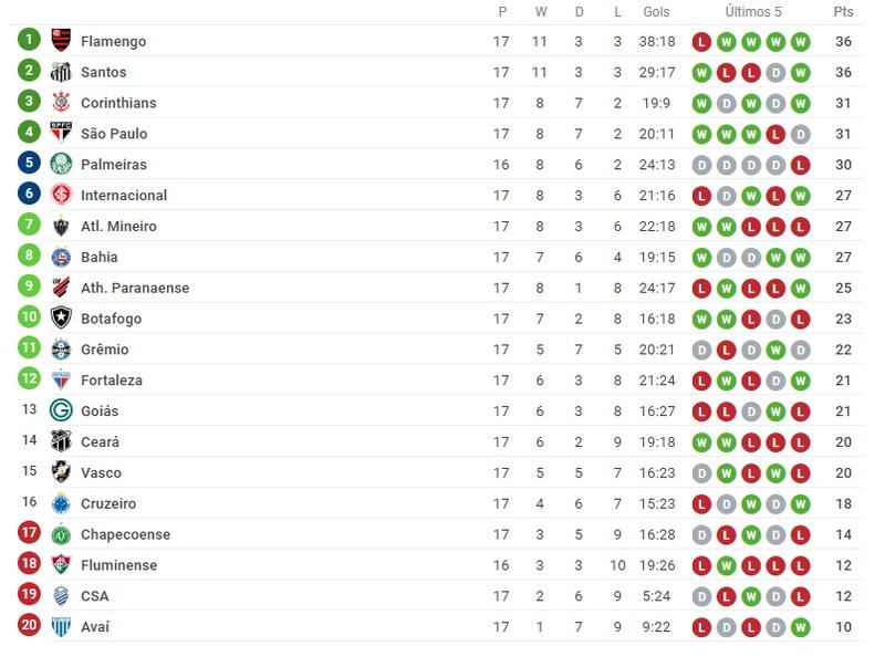 Tabela do Campeonato Brasileiro