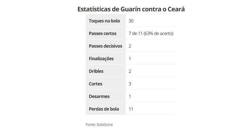 Estatísticas de Guarín contra o Ceará