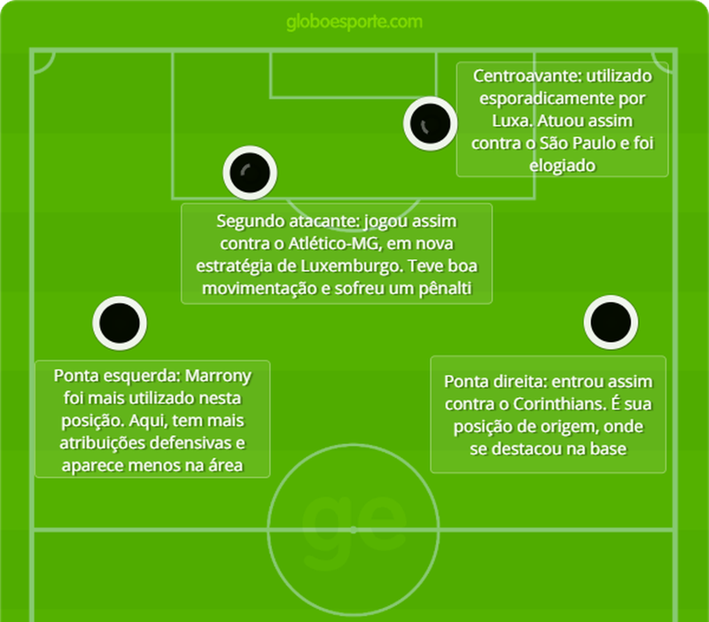 Funções de Marrony no Vasco