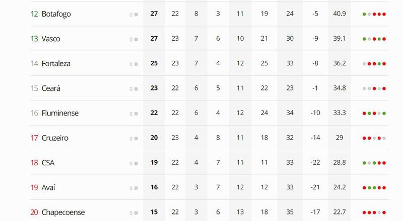 Tabela da 23ª rodada do Brasileirão
