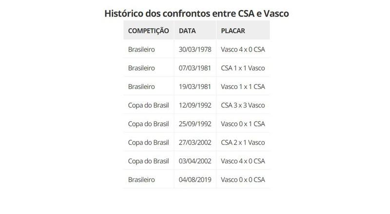 Histórico dos confrontos entre CSA e Vasco