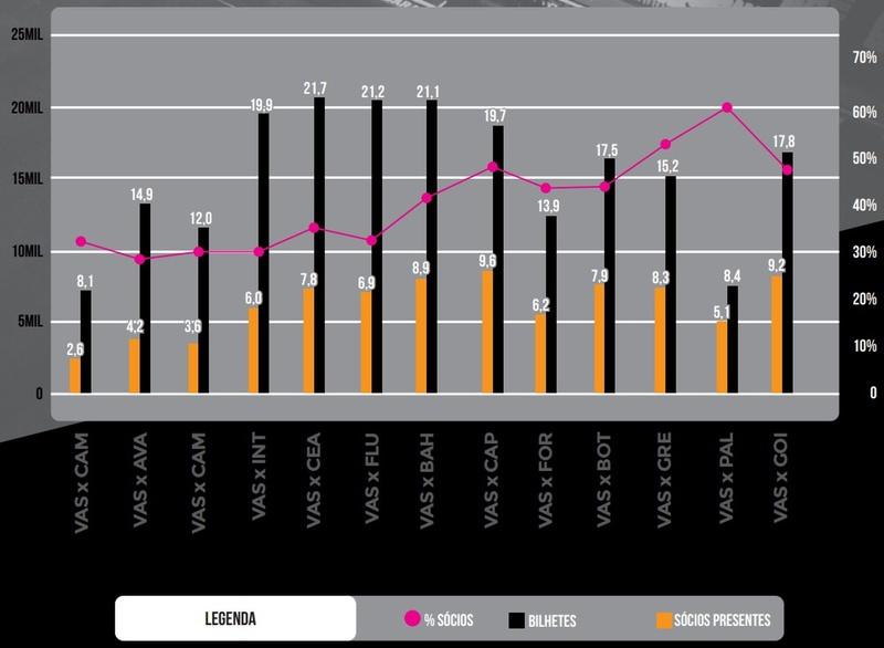 Percentual de sócios nos jogos do Vasco