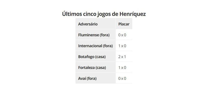 Últimos cinco jogos de Henríquez