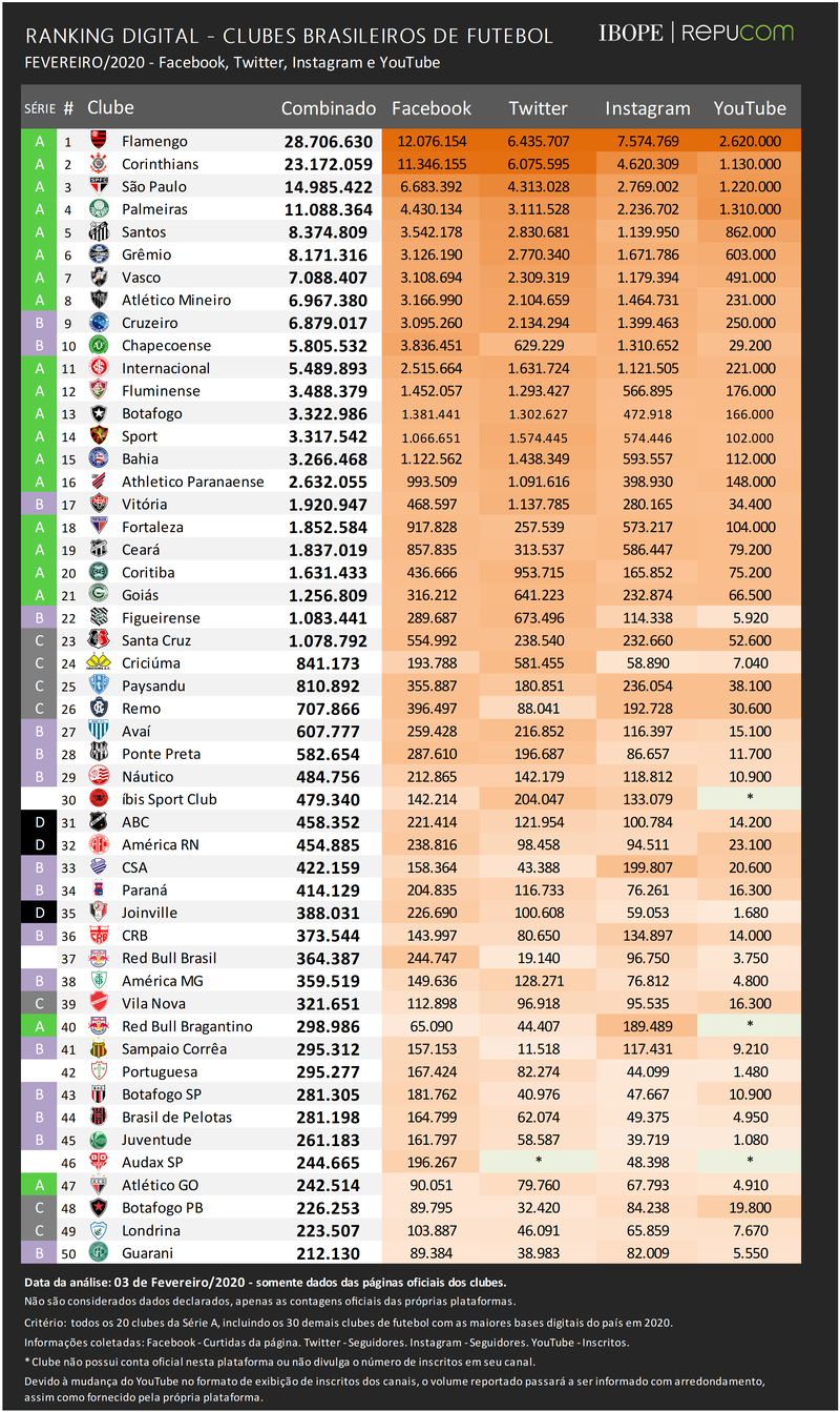 Ranking Digital