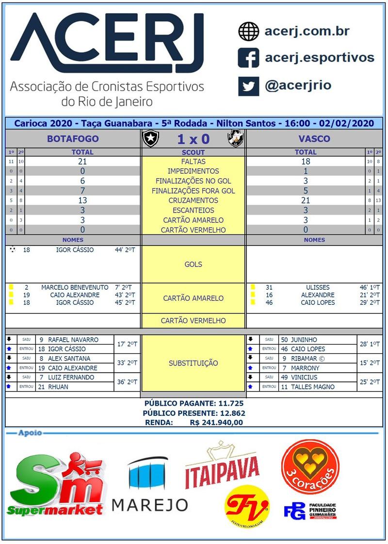 Scout final Botafogo 1 a 0 Vasco