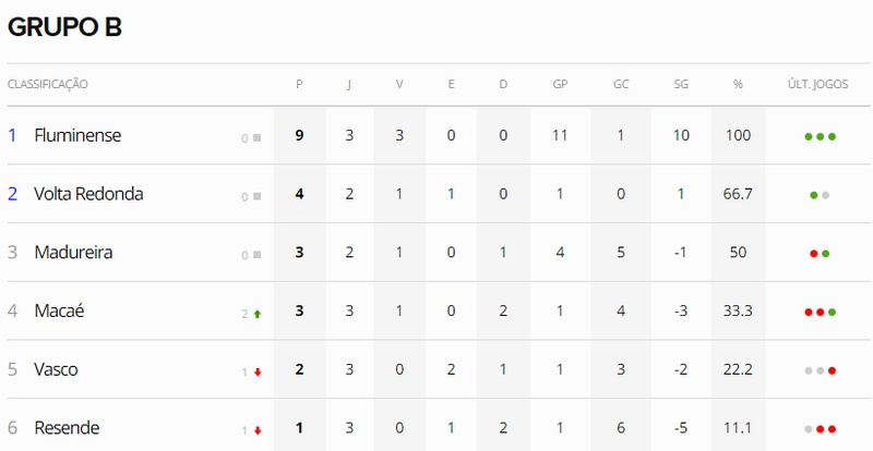 Grupo B - Taça Rio - 15-03-2020