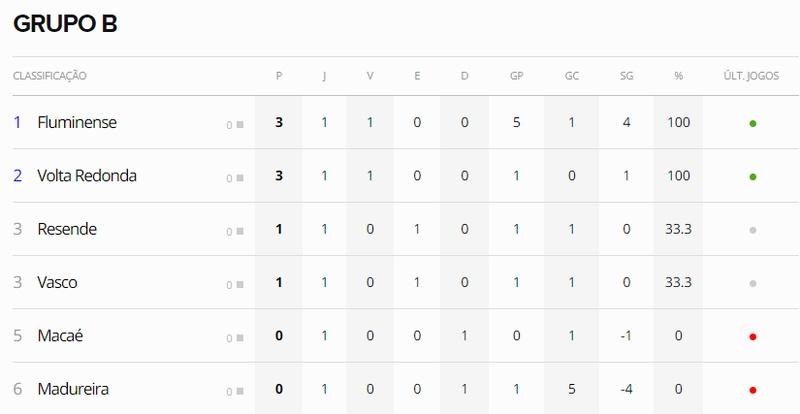 Rodada 1 - Grupo B - Taça Rio