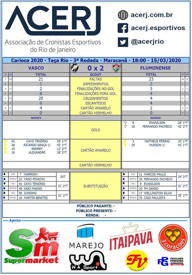 Scout final de Vasco x Fluminense