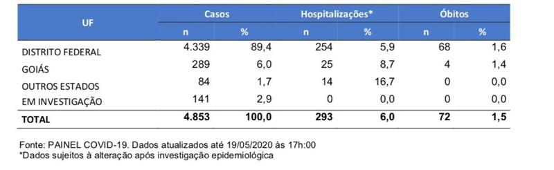 atualizada casos de Covid-19