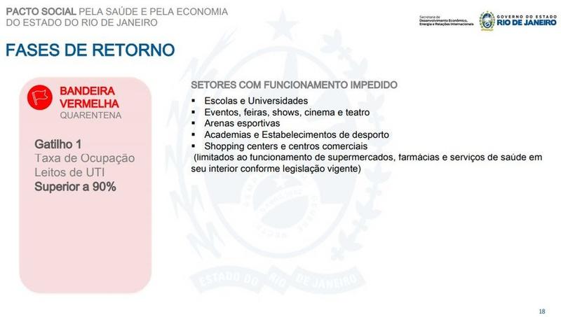 Plano de retomada das atividades no RJ - Bandeira vermelha