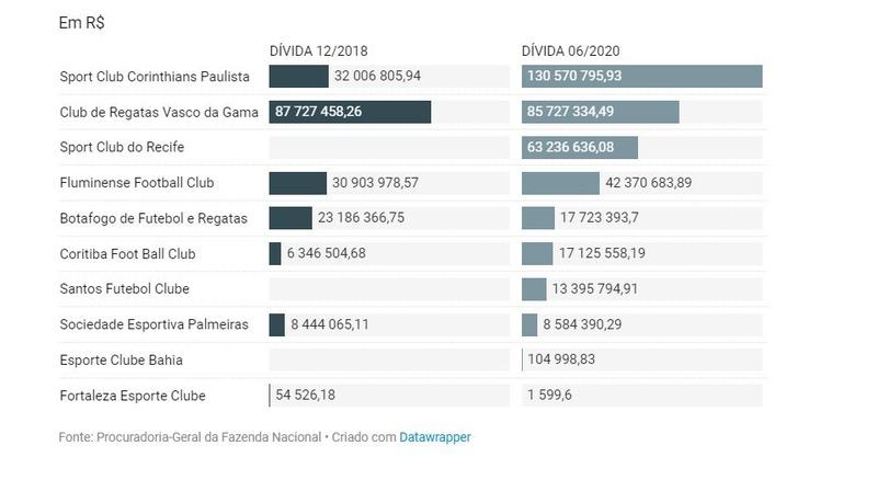As dez maiores dívidas do Brasileirão com a União