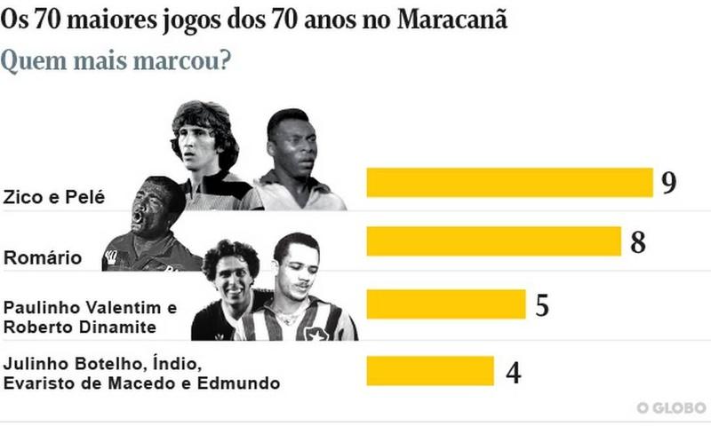Quem mais marcou nos 70 maiores jogos da história do Maracanã