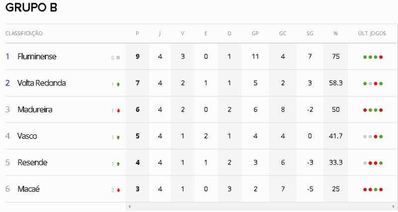 Tabela do Grupo B do Campeonato Carioca