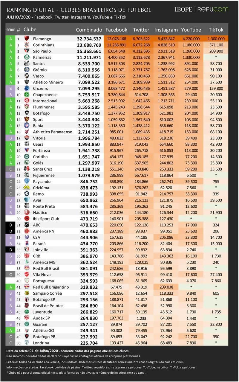 IBOPE Repucom - Ranking digital dos clubes brasileiros